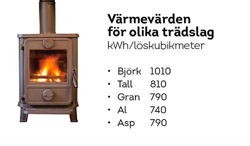 """En bild på en kamin och texten: """"Värmevärden för olika trädslag, kilowattimmar per löskubikmeter. Björk 1010, tall 810, gran, 790, al 740, asp, 790."""